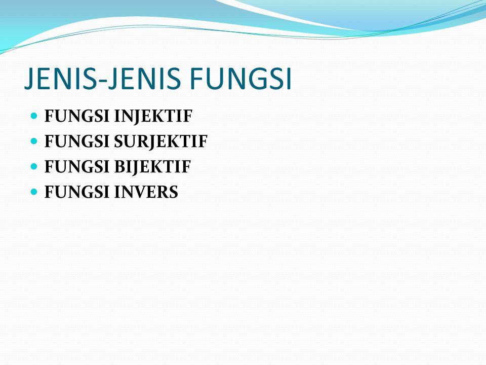 JENIS-JENIS FUNGSI Fungsi INJEKTIF Fungsi SURJEKTIF FUNGSI BIJEKTIF
