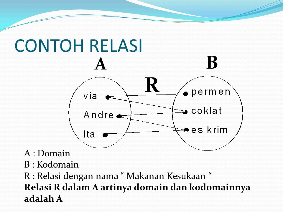 R CONTOH RELASI B A A : Domain B : Kodomain