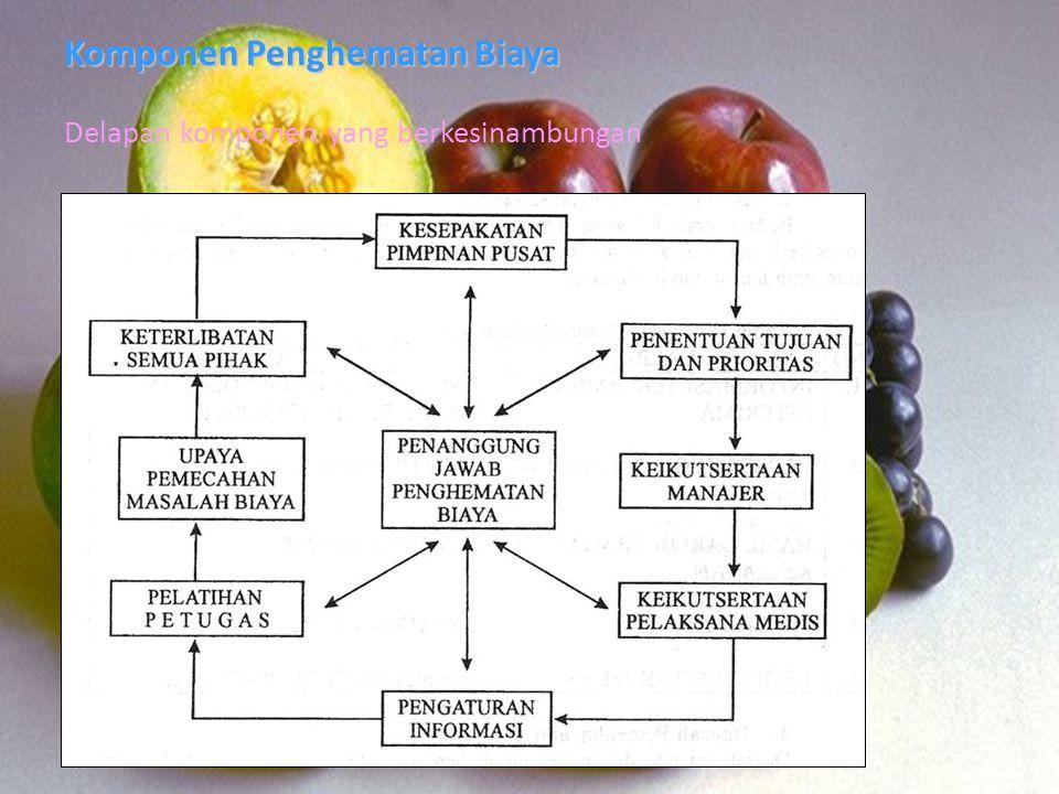 Komponen Penghematan Biaya