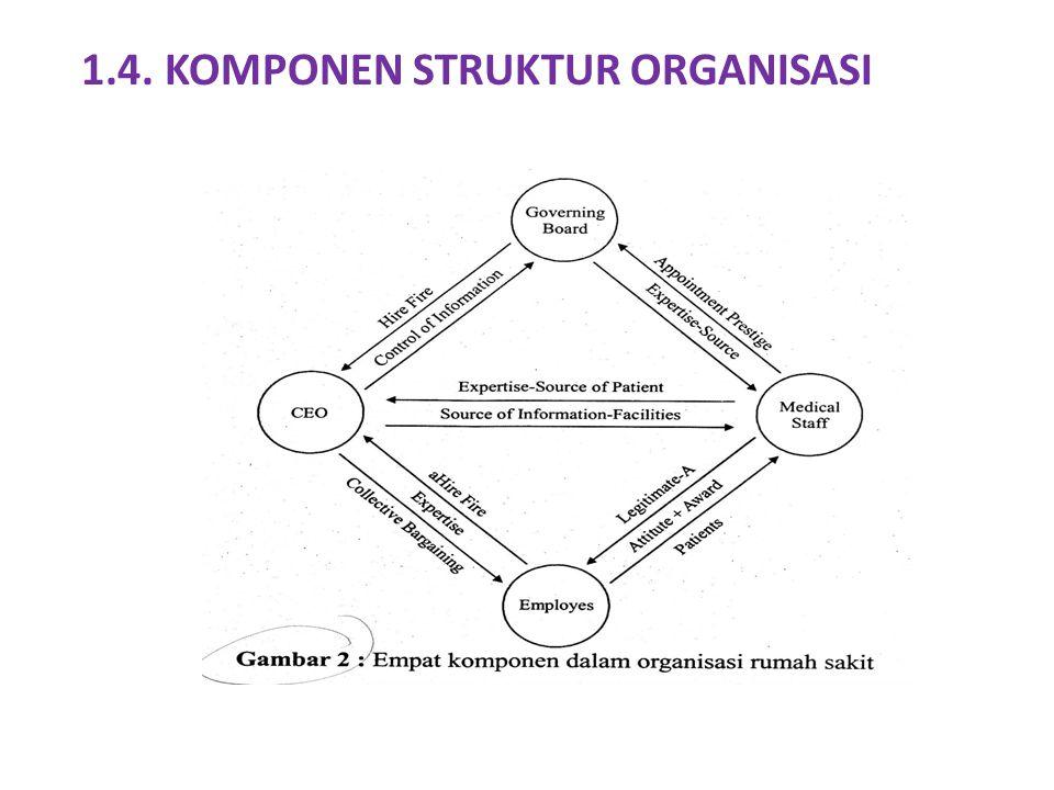 1.4. KOMPONEN STRUKTUR ORGANISASI