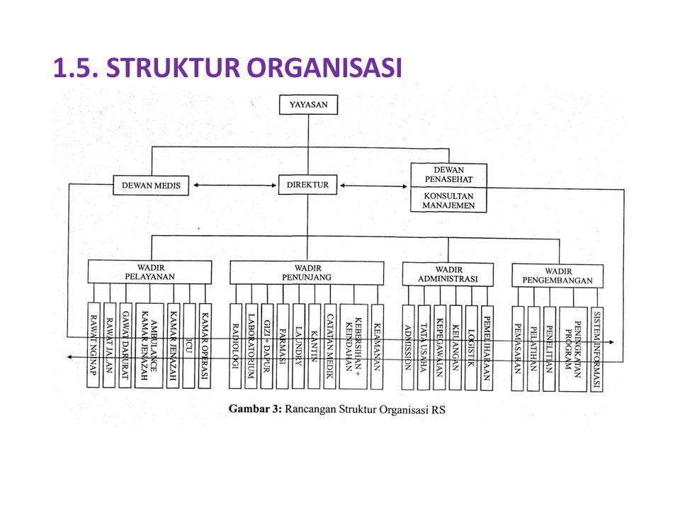 1.5. STRUKTUR ORGANISASI