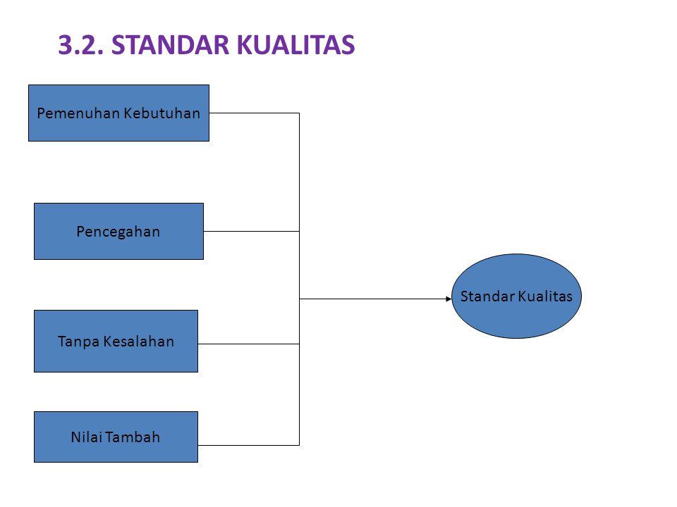 3.2. STANDAR KUALITAS Pemenuhan Kebutuhan Pencegahan Standar Kualitas