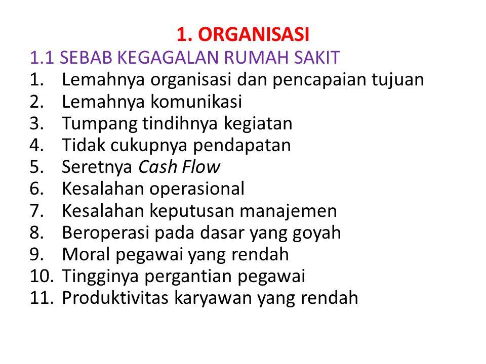 1. ORGANISASI 1.1 SEBAB KEGAGALAN RUMAH SAKIT