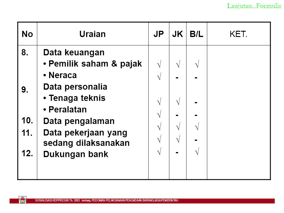 Data pekerjaan yang sedang dilaksanakan Dukungan bank √ -