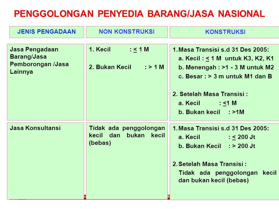 PENGGOLONGAN PENYEDIA BARANG/JASA NASIONAL