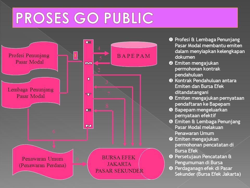 PROSES GO PUBLIC 8 4 Profesi Penunjang B A P E P A M Pasar Modal 5