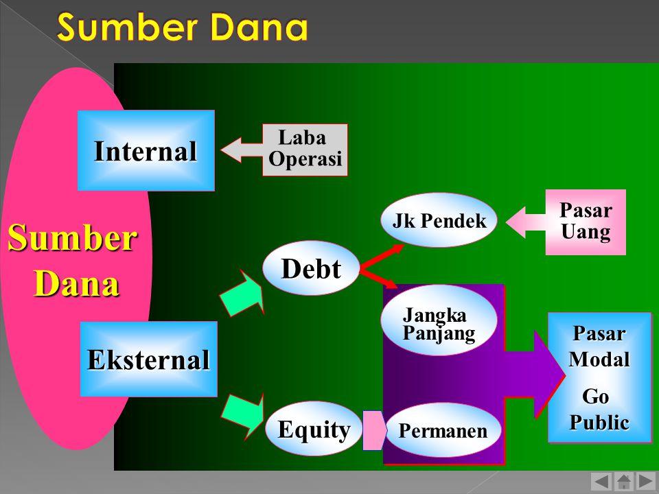 Sumber Dana Sumber Dana Internal Debt Eksternal Equity Laba Operasi