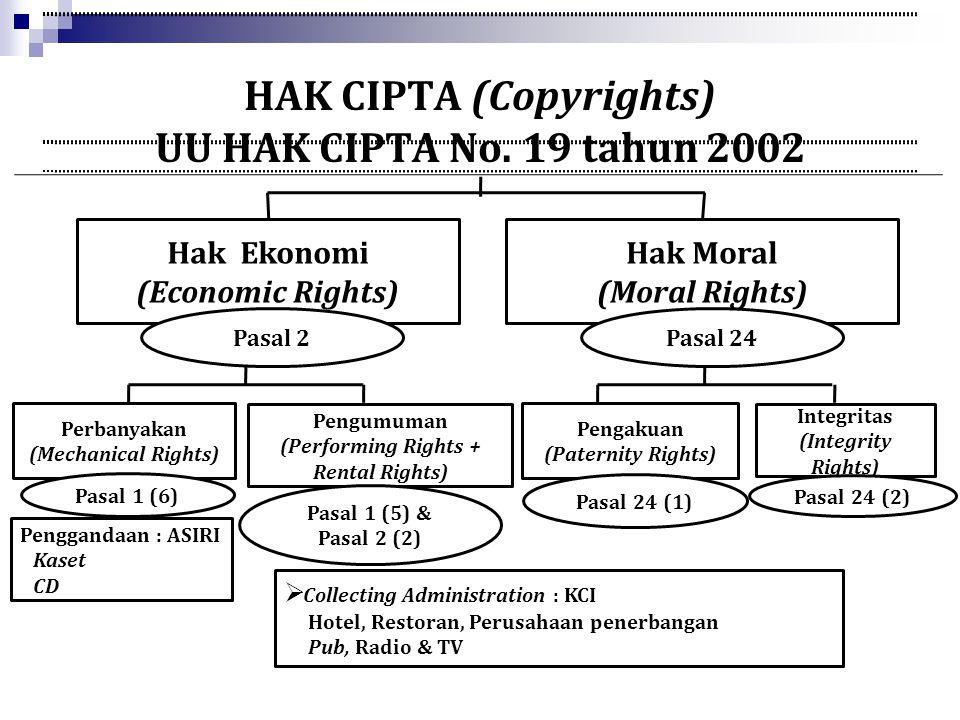 HAK CIPTA (Copyrights) UU HAK CIPTA No. 19 tahun 2002