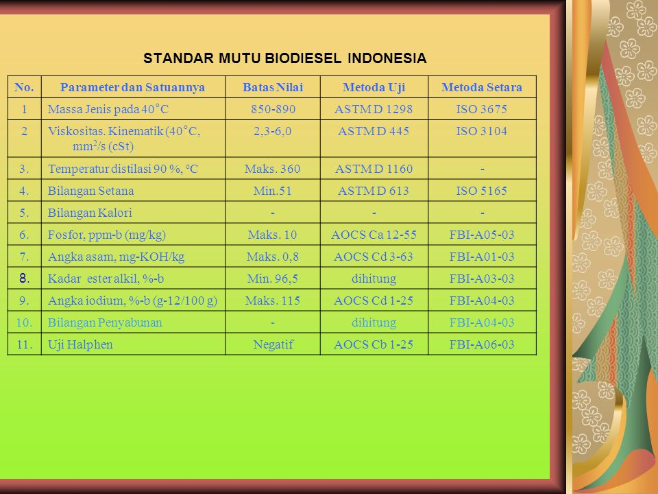 STANDAR MUTU BIODIESEL INDONESIA
