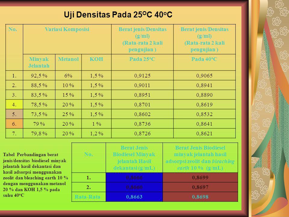 Uji Densitas Pada 25OC 40oC No. Variasi Komposisi