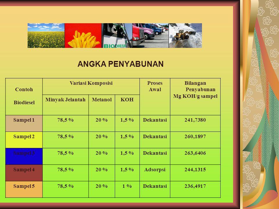 ANGKA PENYABUNAN Contoh Biodiesel Variasi Komposisi Proses Awal