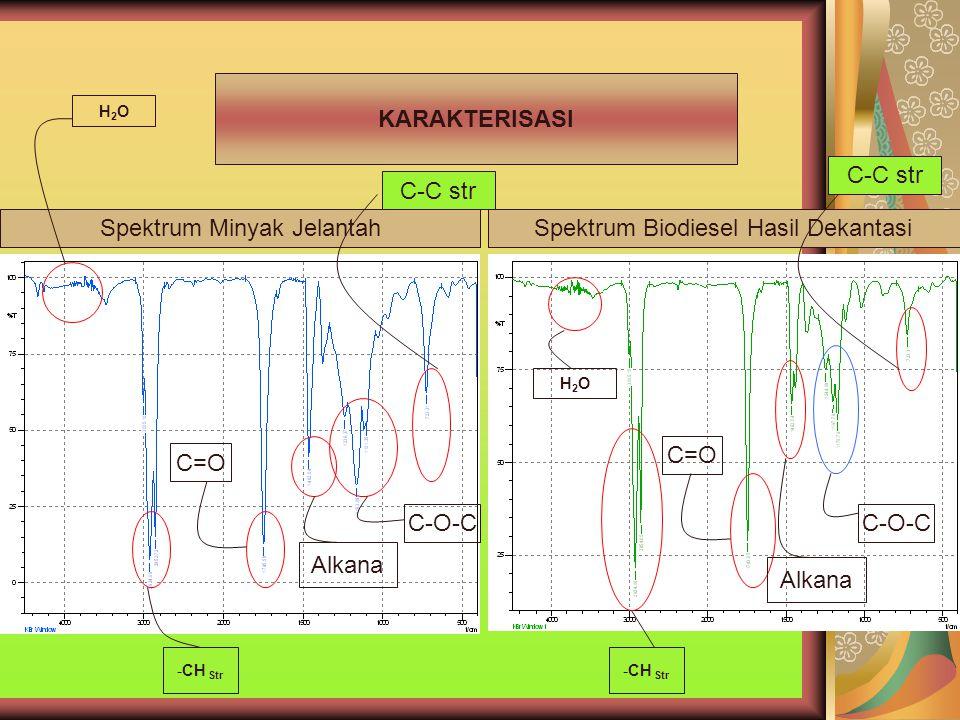Spektrum Minyak Jelantah Spektrum Biodiesel Hasil Dekantasi