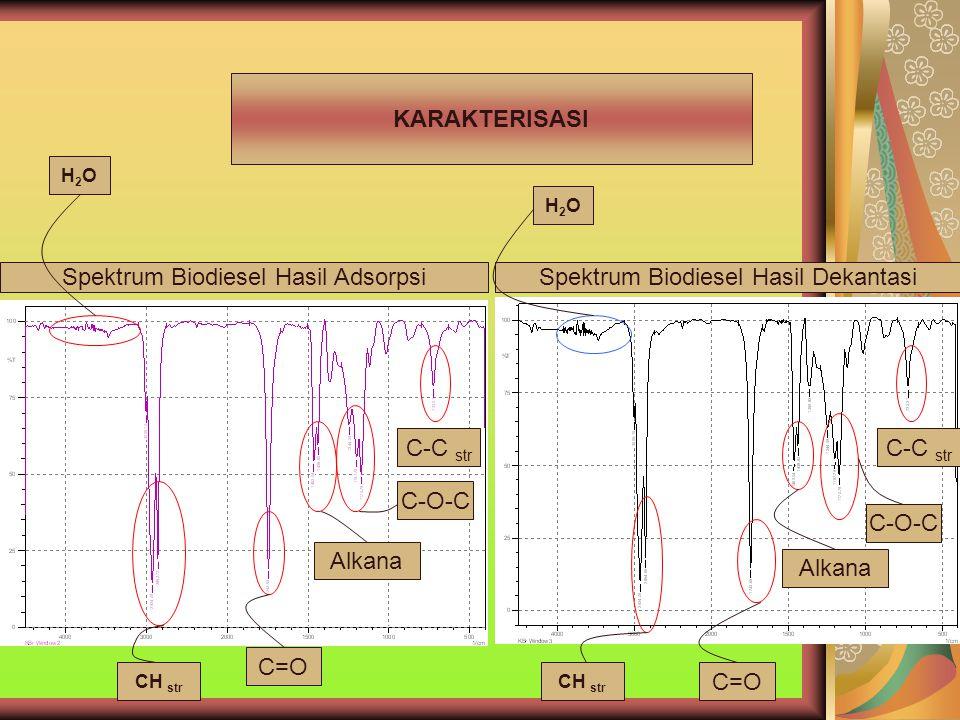 Spektrum Biodiesel Hasil Adsorpsi Spektrum Biodiesel Hasil Dekantasi