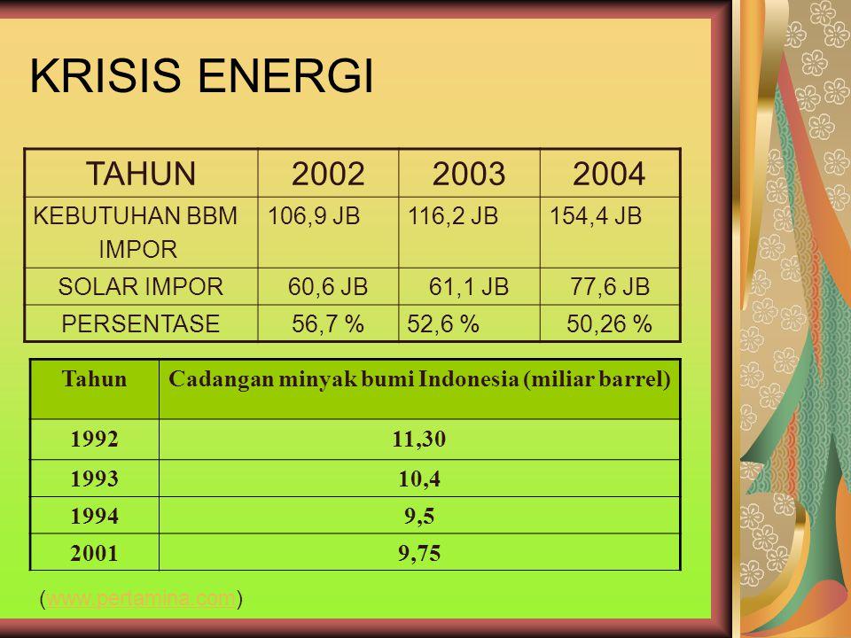 Cadangan minyak bumi Indonesia (miliar barrel)