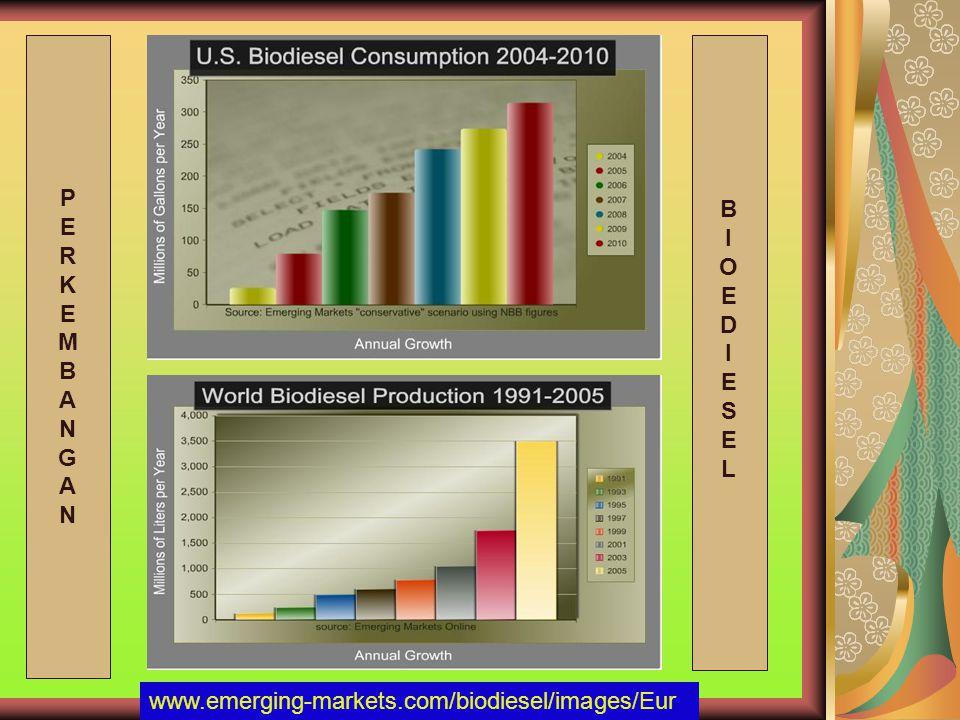 P E R K M B A N G B I O E D S L www.emerging-markets.com/biodiesel/images/Eur
