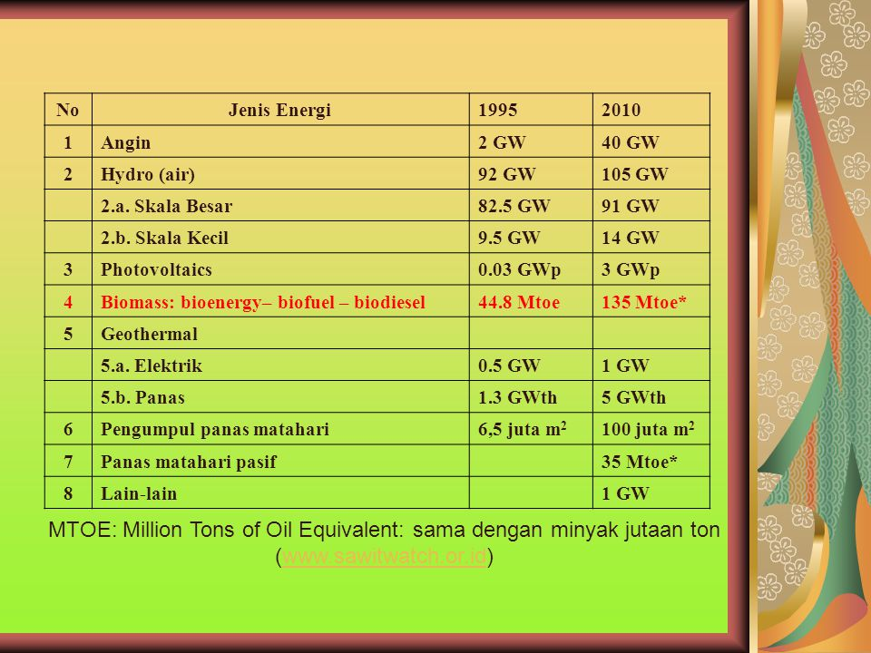 MTOE: Million Tons of Oil Equivalent: sama dengan minyak jutaan ton