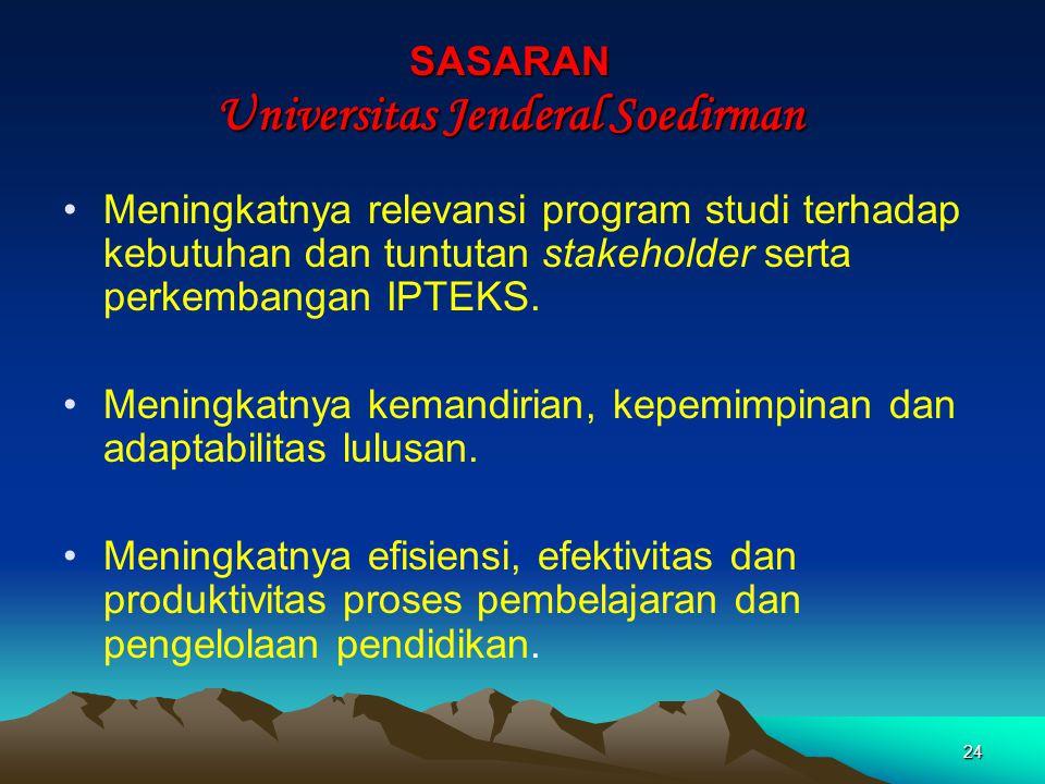 SASARAN Universitas Jenderal Soedirman