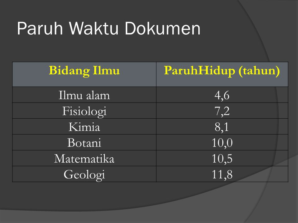 Paruh Waktu Dokumen Bidang Ilmu ParuhHidup (tahun) Ilmu alam 4,6
