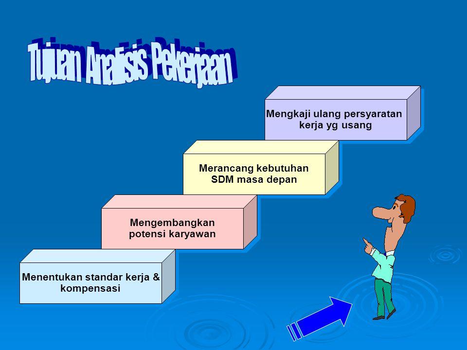 Mengkaji ulang persyaratan Menentukan standar kerja &