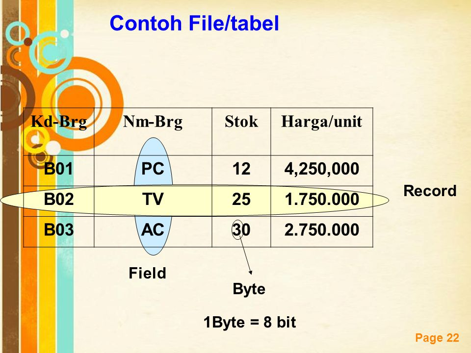 Contoh File/tabel Kd-Brg Nm-Brg Stok Harga/unit B01 PC 12 4,250,000
