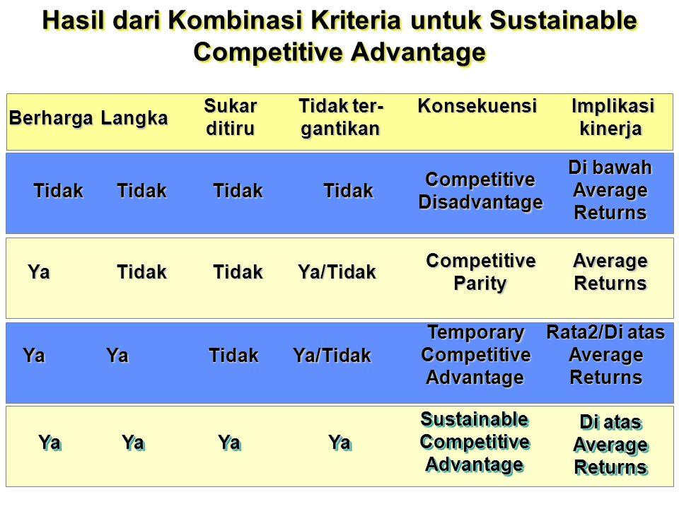 Hasil dari Kombinasi Kriteria untuk Sustainable Competitive Advantage