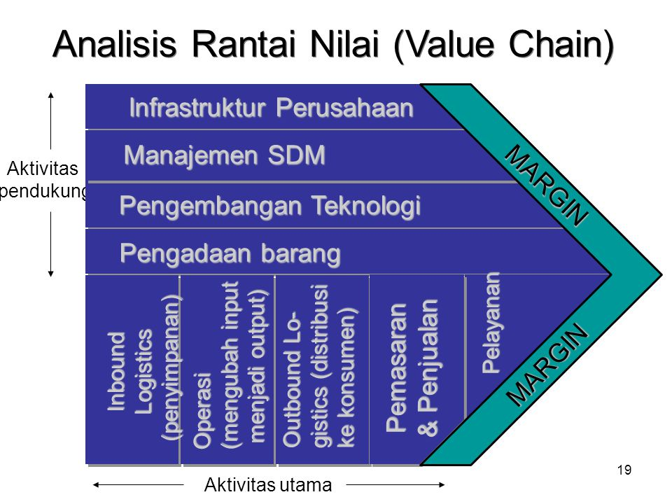 Analisis Rantai Nilai (Value Chain)