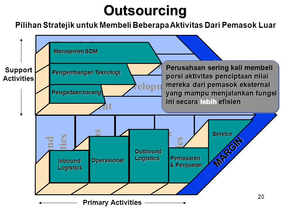 Pilihan Stratejik untuk Membeli Beberapa Aktivitas Dari Pemasok Luar