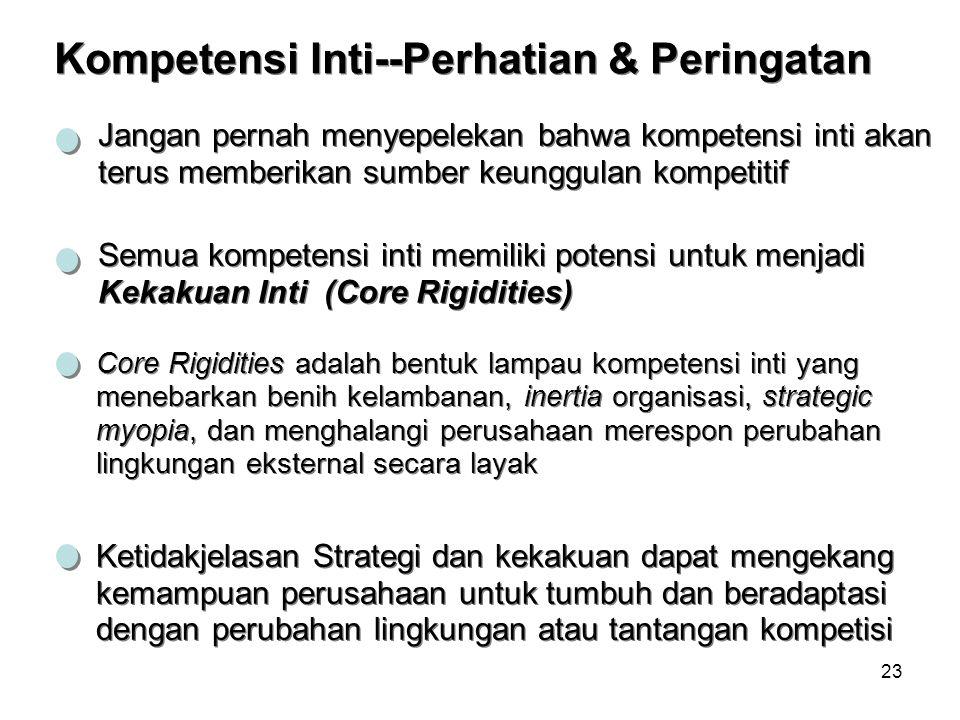 Kompetensi Inti--Perhatian & Peringatan