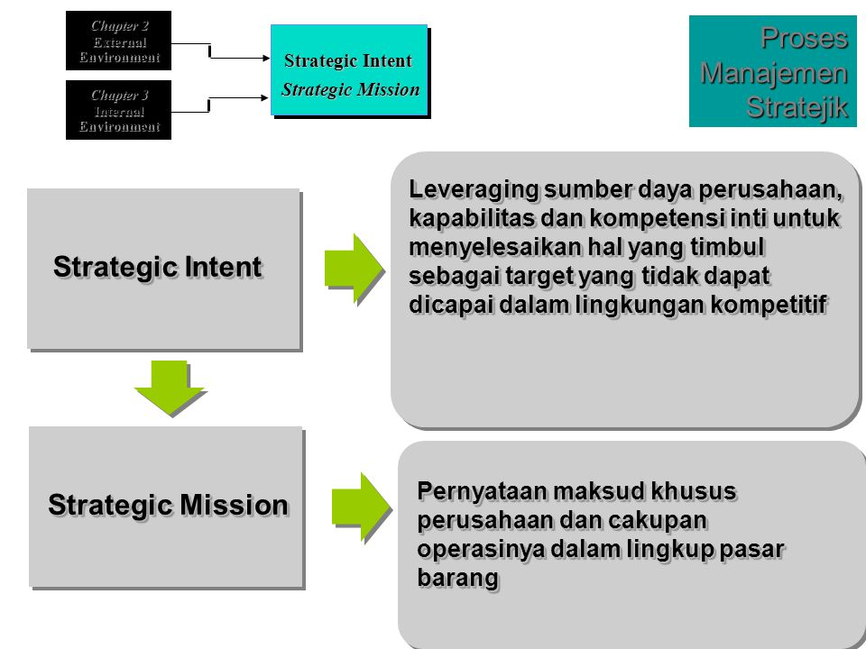 Proses Manajemen Stratejik Strategic Intent Strategic Mission