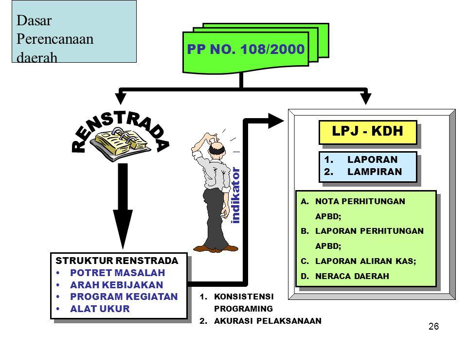 RENSTRADA Dasar Perencanaan daerah PP NO. 108/2000 LPJ - KDH indikator