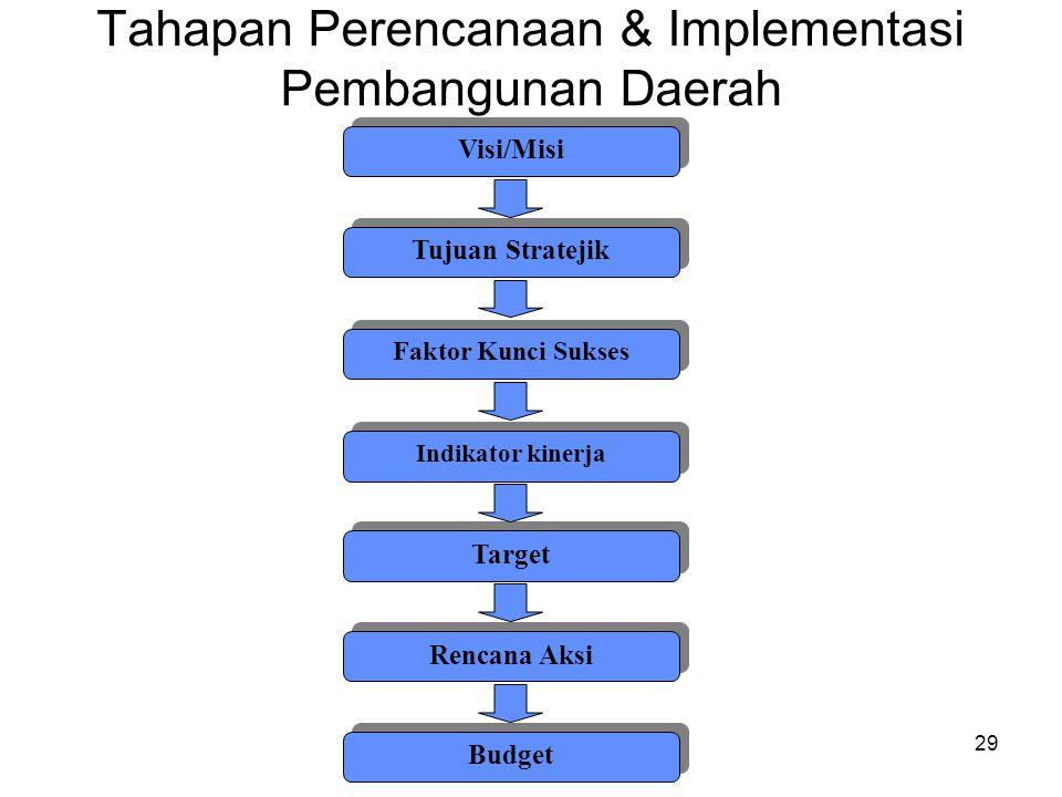 Tahapan Perencanaan & Implementasi Pembangunan Daerah