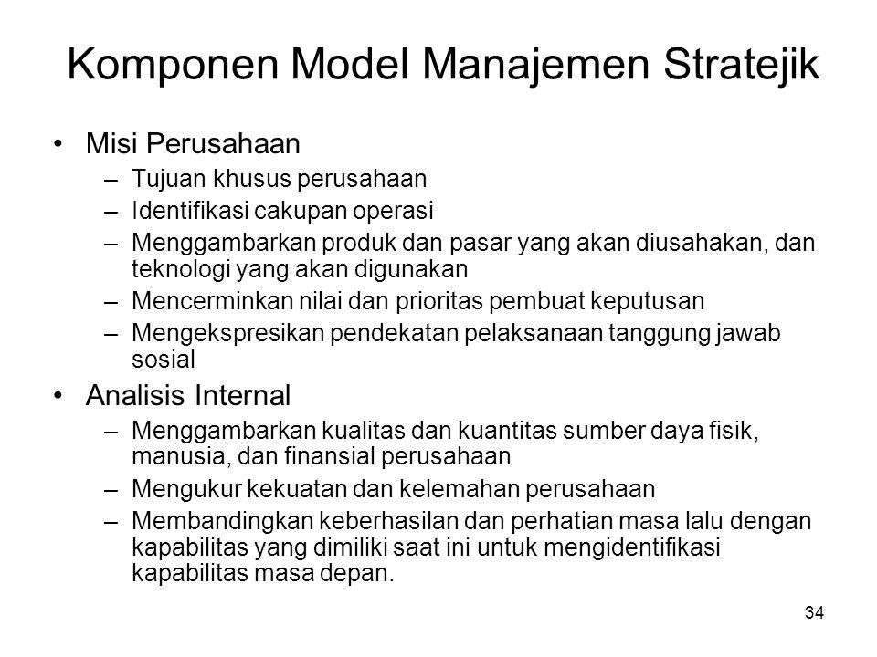 Komponen Model Manajemen Stratejik