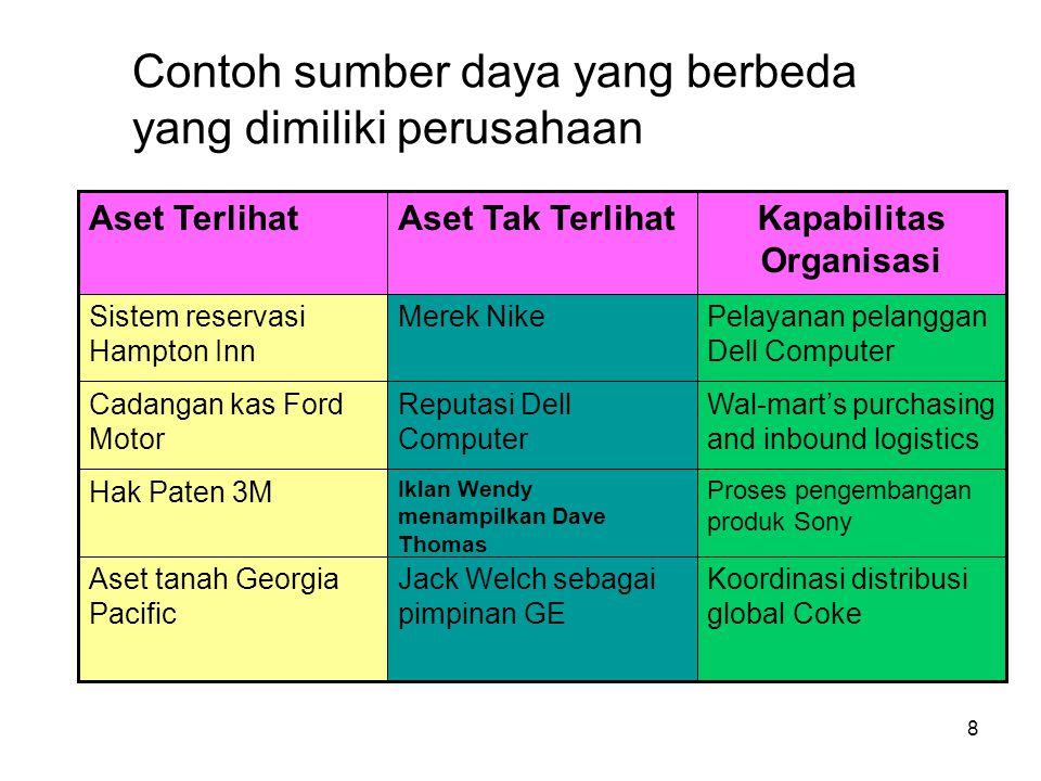 Contoh sumber daya yang berbeda yang dimiliki perusahaan