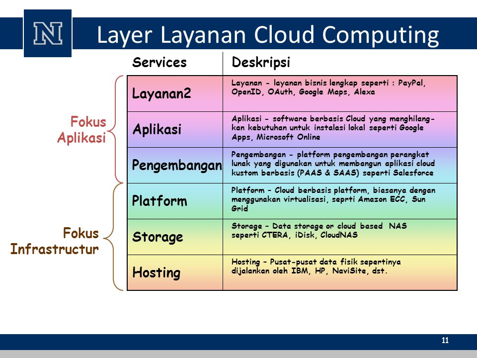Layer Layanan Cloud Computing