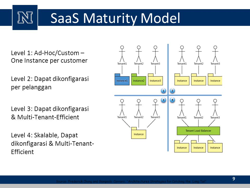 SaaS Maturity Model Level 1: Ad-Hoc/Custom – One Instance per customer