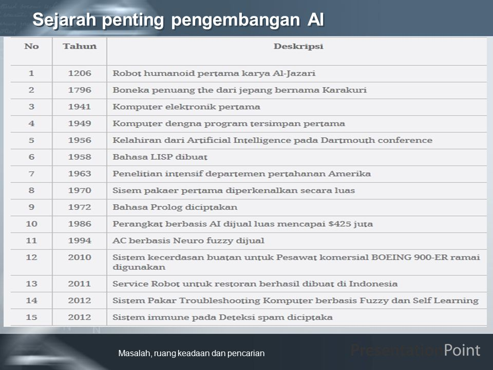 Sejarah penting pengembangan AI