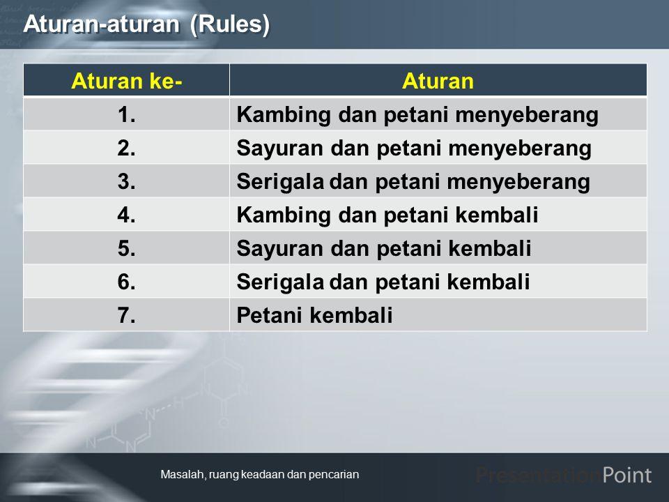 Aturan-aturan (Rules)