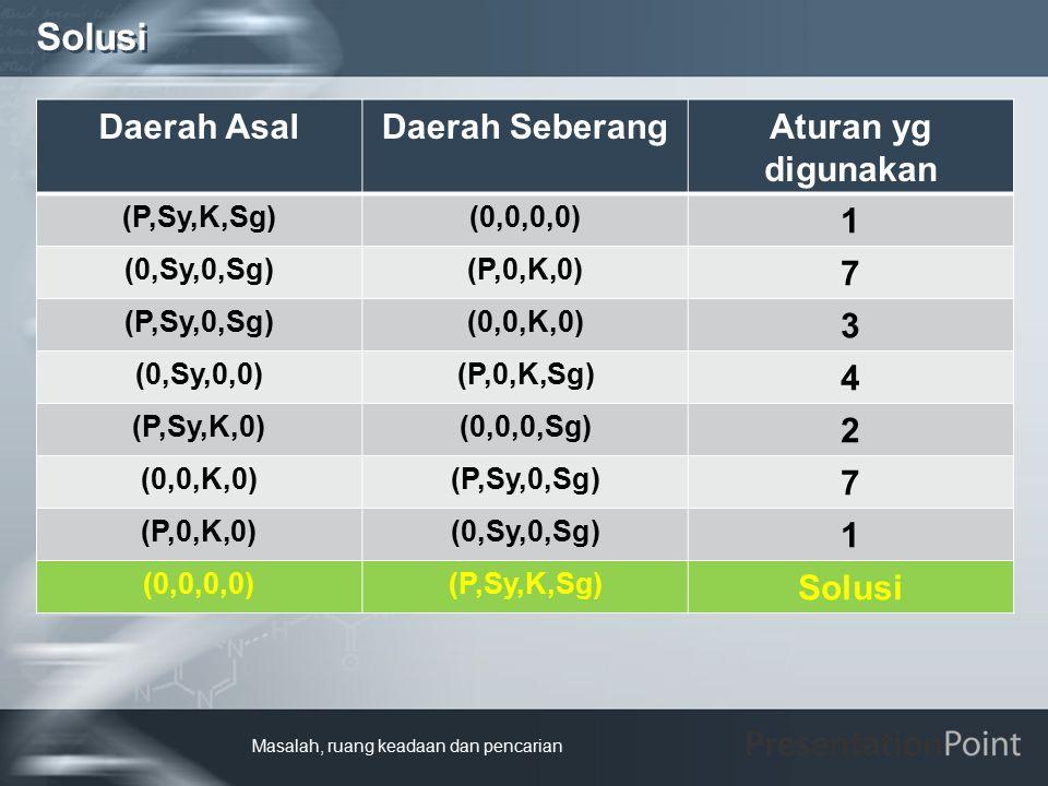 Solusi Daerah Asal Daerah Seberang Aturan yg digunakan 1 7 3 4 2