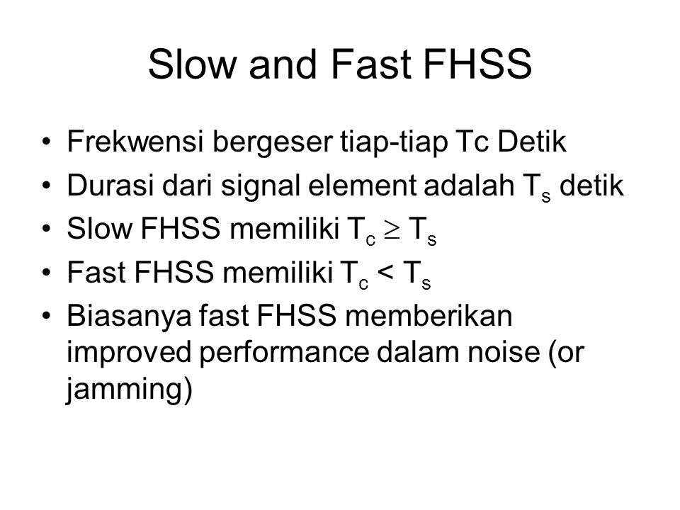 Slow and Fast FHSS Frekwensi bergeser tiap-tiap Tc Detik
