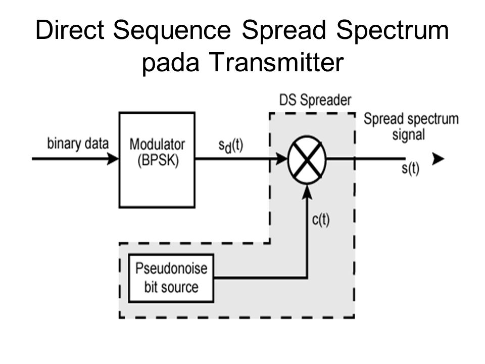 Direct Sequence Spread Spectrum pada Transmitter