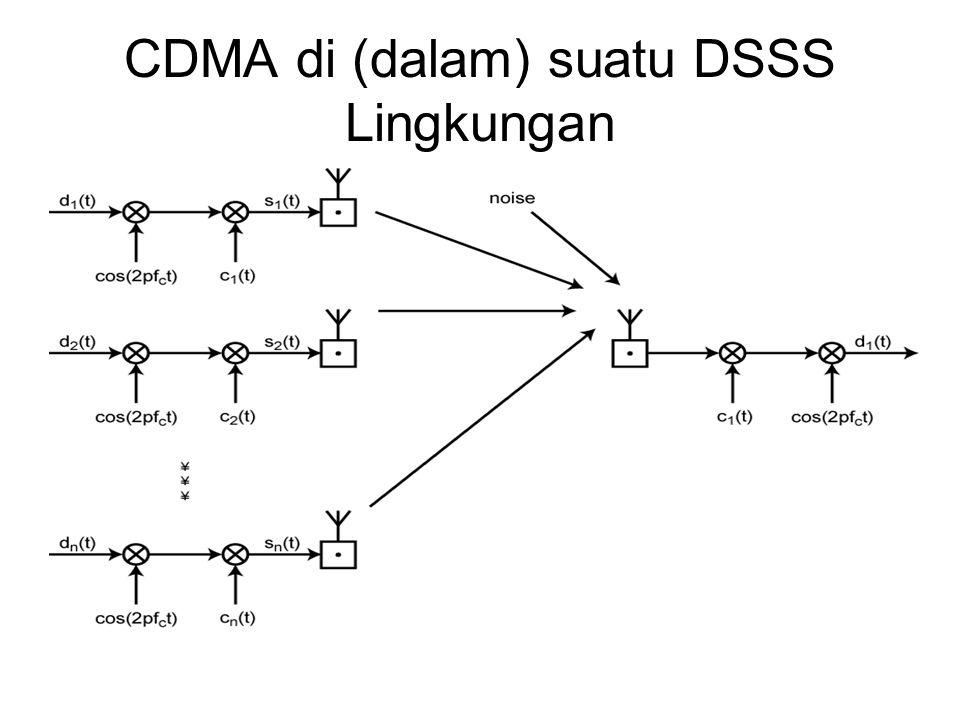 CDMA di (dalam) suatu DSSS Lingkungan