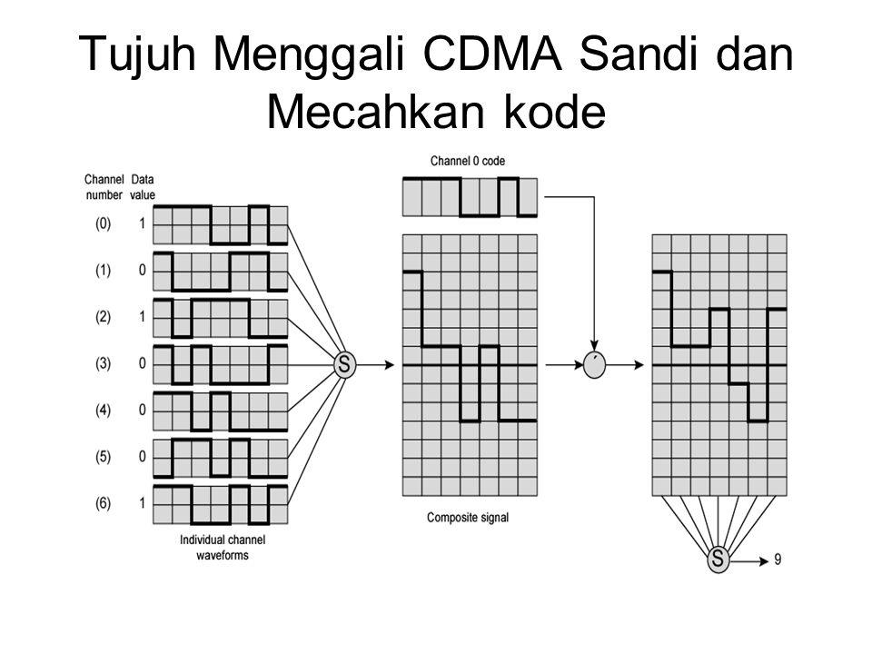 Tujuh Menggali CDMA Sandi dan Mecahkan kode