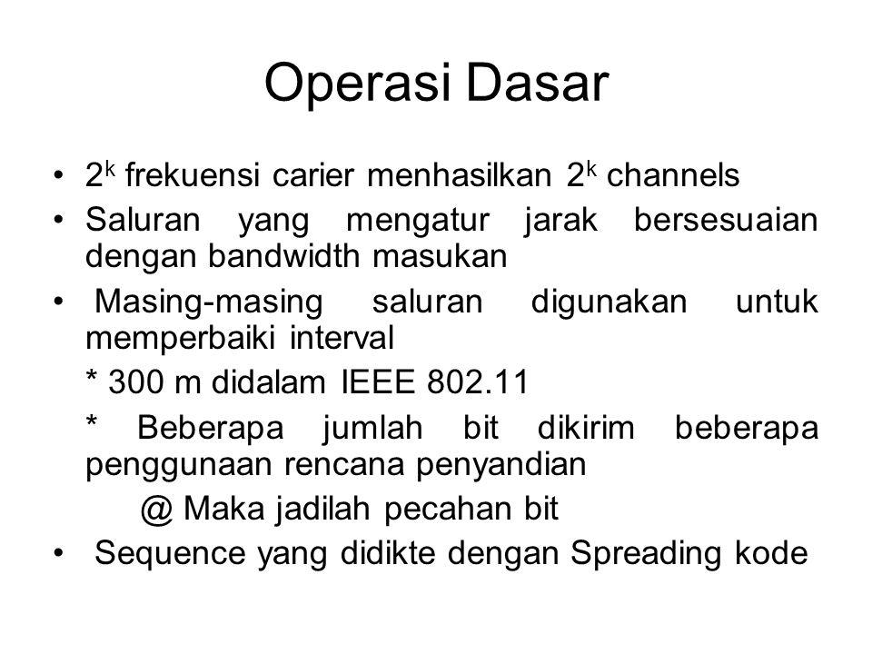 Operasi Dasar 2k frekuensi carier menhasilkan 2k channels