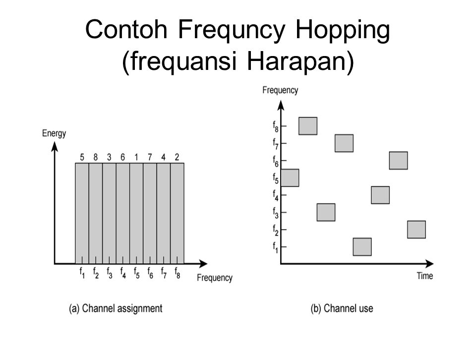 Contoh Frequncy Hopping (frequansi Harapan)