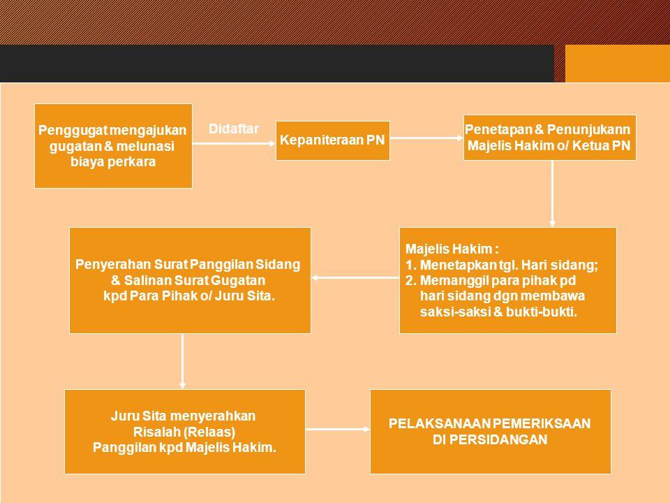 Penetapan & Penunjukann Majelis Hakim o/ Ketua PN