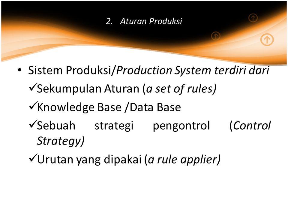 Sistem Produksi/Production System terdiri dari