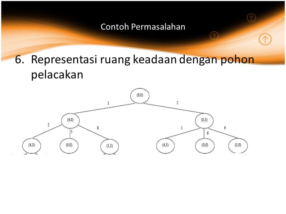 Representasi ruang keadaan dengan pohon pelacakan