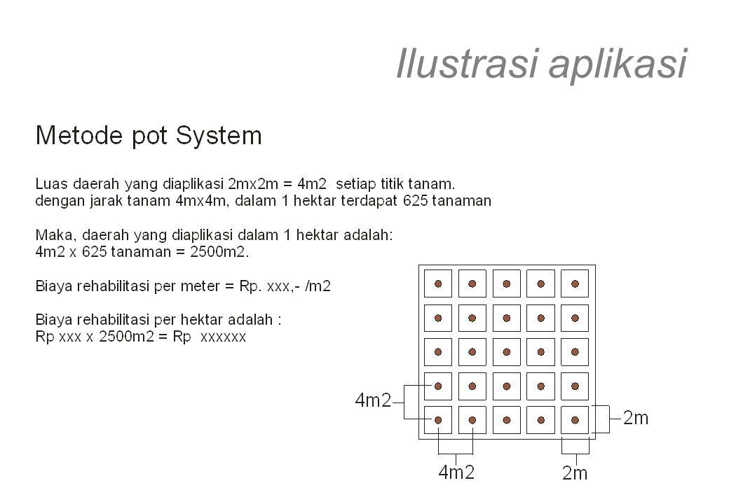 Ilustrasi aplikasi