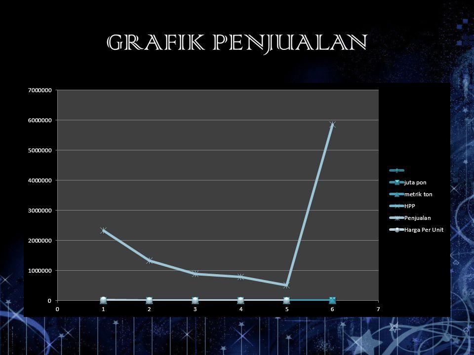 GRAFIK PENJUALAN