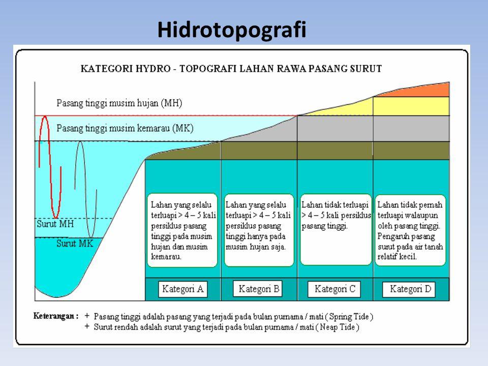 Hidrotopografi